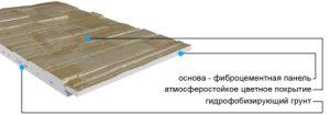 Структура фиброцементного сайдинга и его характеристики