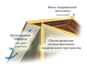 Подшив кровли - вентилируемая кровля