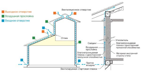 Устройство каркаса при монтаже японского сайдинга (фиброцементных панелей).