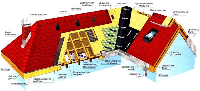 Устройство крыши и порядок проведения работ по монтажу