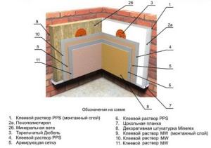 Выбор утеплителя при отделки фасада дома снаружи фасадной штукатуркой