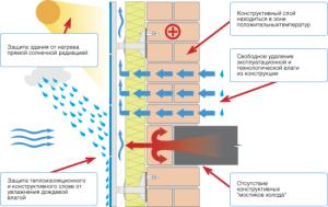 Область применения фиброцементных панелей