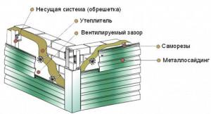 Монтаж и крепление панели металлического сайдинга