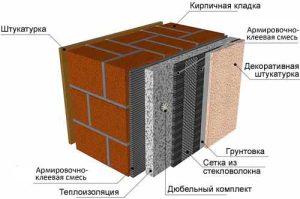 Теплоизоляция и выбор утеплителя для системы мокрый фасад