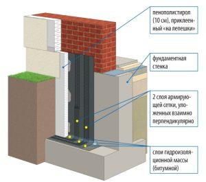 порядок гидроизоляции и утепления фундамента