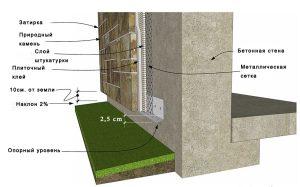 Структура системы и технолгии укладки природного камня на фасад