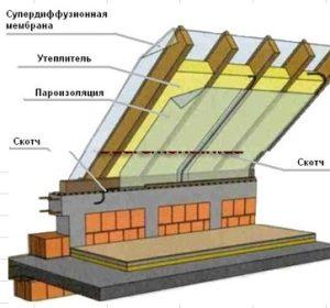 Последовательность монтажа при утеплении мансардной крыши