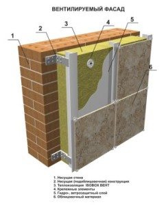 Технология и структура утпления вентилируемого фасада минеральной ватой