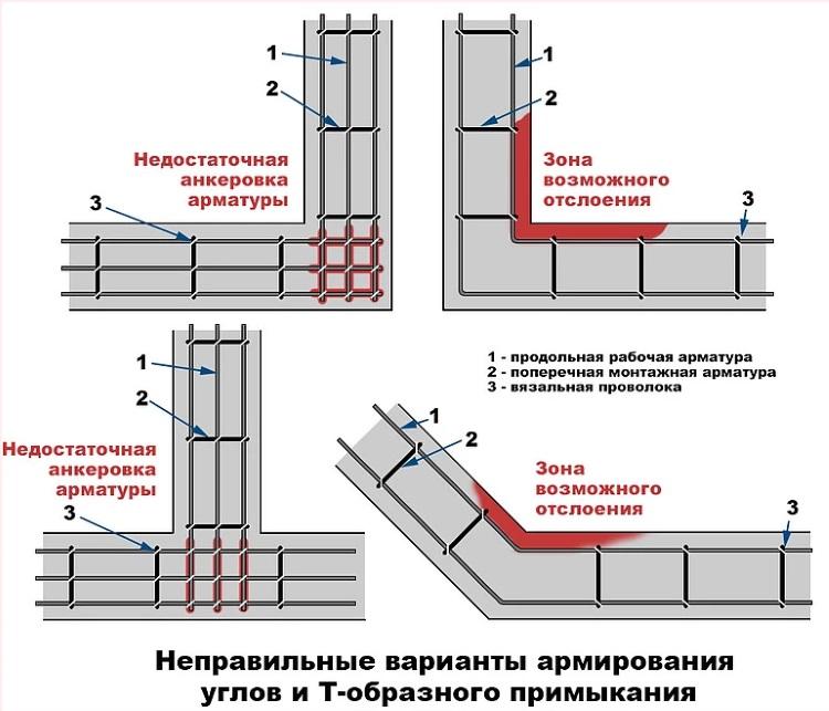Ошибки при армировании углов и примыкания фундамента
