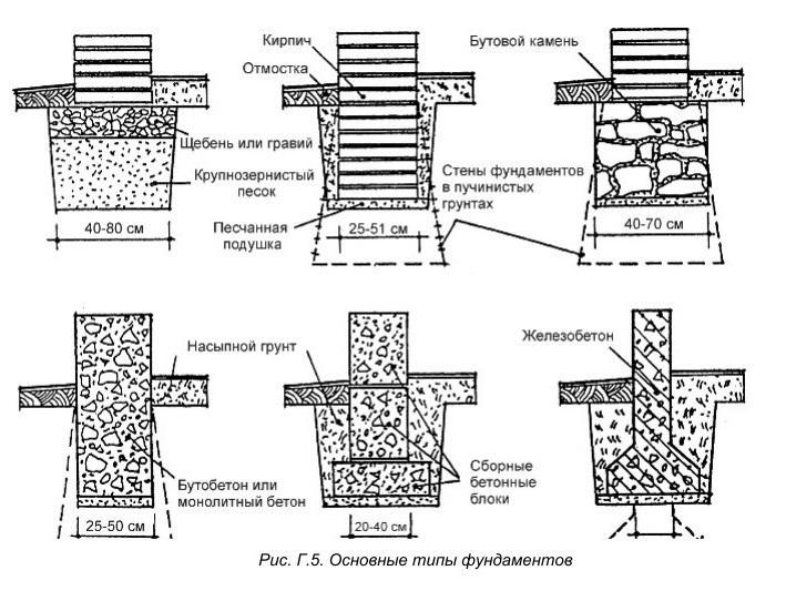 Виды конструкций столбчатого фундамента