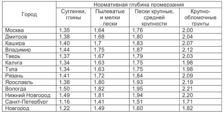 Выборка из таблицы нормативной глубины промерзания грунтов по Европейской части России