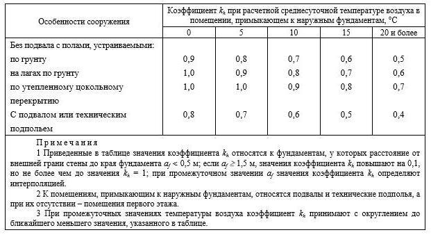 Коэффициенты для определения расчётной глубины промерзания для отапливаемых зданий.