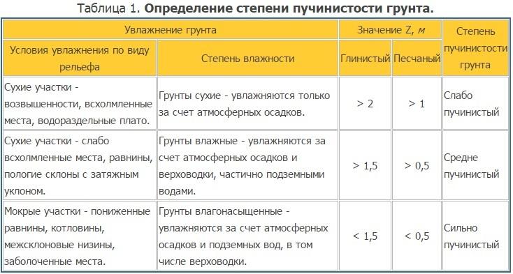 Таблица определения размера пучинистости грунта