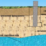 Как рассчитать ленточный фундамент под дом