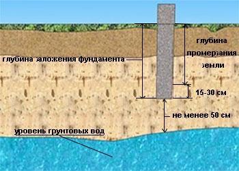 Расчёт глубины заложения фундамента