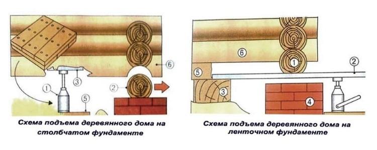 Схемы подъема деревянного дома
