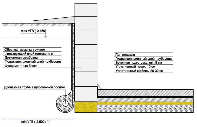 устройства гидроизоляции фундамента