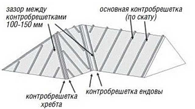 Схема монтажа контробрешетки.