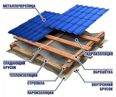 Схема устройства теплой крыши (кровельный пирог)