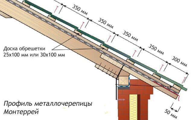 Схема шага обрешетки под металлочерепицу