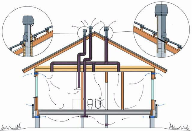 Устройство канализационной вентиляции