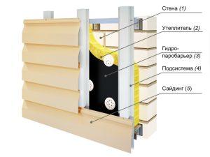 Устройство каркаса для монтажа фиброцементных панелей