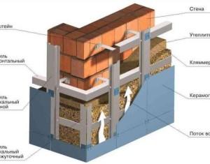 Устройство вентилируемого фасада под сайдинг