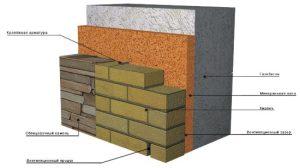 Меж стенное утепление газобетонных домов