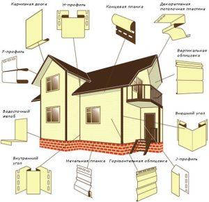 Расчет необходимых комплектующих сайдинга на дом