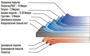 Структура металлосайдинга и его характеристики