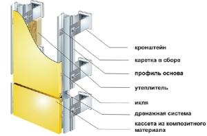 struktura ventfasada metallokasset