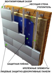Устройство и утепление фасада технологией вентилируемый фасад