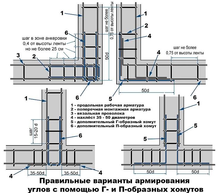 Усиливание углов конструкции П- и Г-образными элементами