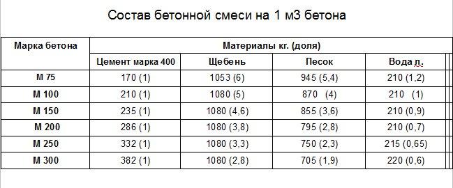 Рецептура для бетона в килограммах и частях