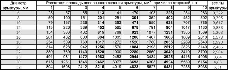 Таблица определения диаметра арматуры по ее сечению