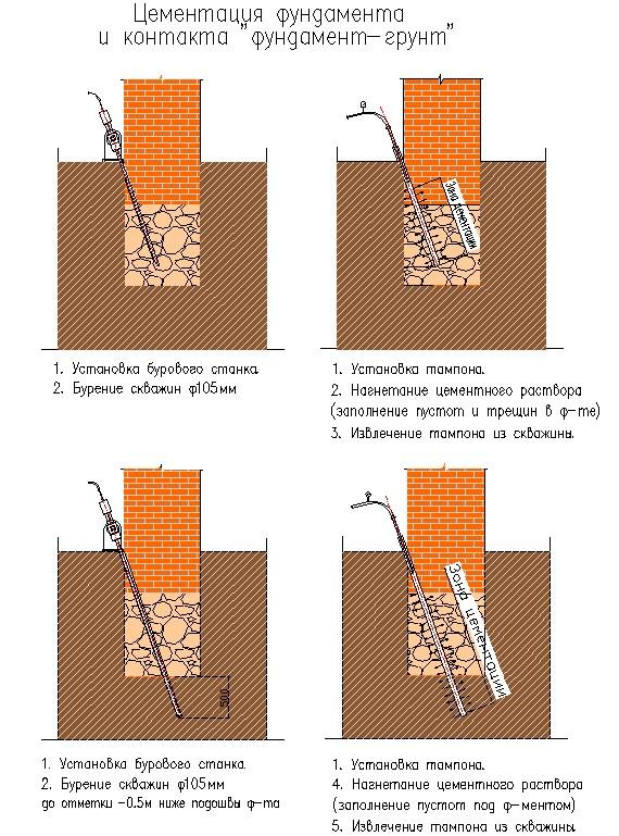 технология проведения цементации фундаментов