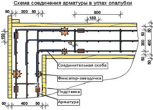 Схема соединения арматуры на углах опалубки