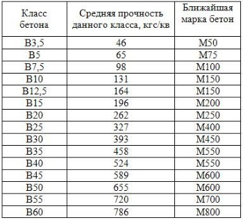 Таблица соответствия классу прочности и марке.