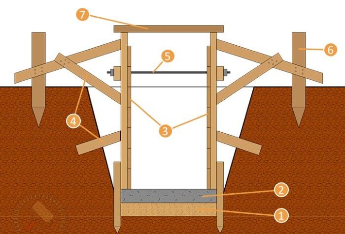 Конструкция деревянной опалубки для ленточного фундамента