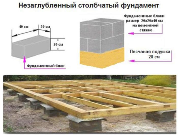 Устройства столбчатого фундамента из блоков