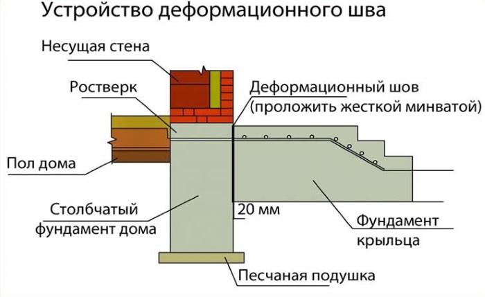 Как залить фундамент пристройки с деформационным швом