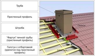 Как укладывать металлочерепицу на крышу в местах отопительных или вентиляционных труб?