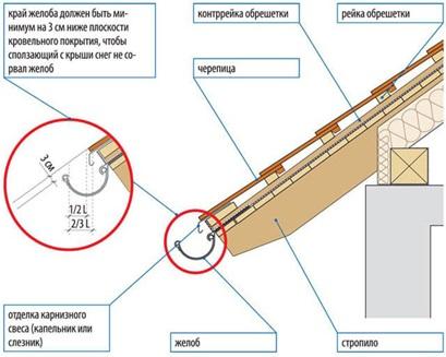 Крепление кронштейнов для водосточной системы.
