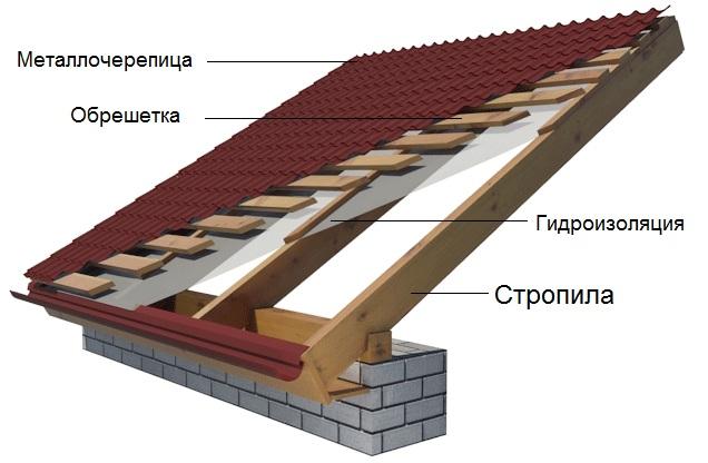 Конструкция холодной крыши под металлочерепицу