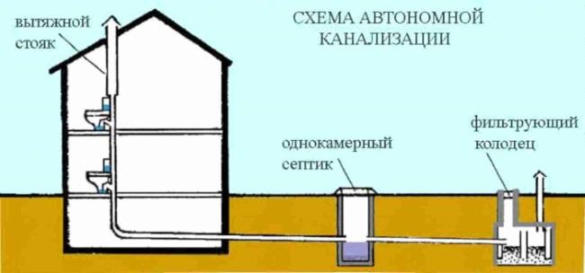 Устройство канализационной вентиляции при наличии септика.
